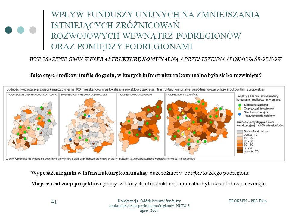 PROKSEN - PBS DGAKonferencja: Oddziaływanie funduszy strukturalnych na poziomie podregionów NUTS 3 lipiec 2007 41 WPŁYW FUNDUSZY UNIJNYCH NA ZMNIEJSZA