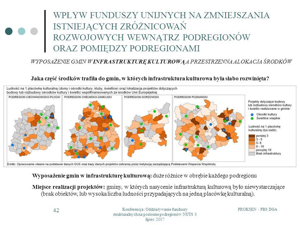 PROKSEN - PBS DGAKonferencja: Oddziaływanie funduszy strukturalnych na poziomie podregionów NUTS 3 lipiec 2007 42 WPŁYW FUNDUSZY UNIJNYCH NA ZMNIEJSZA