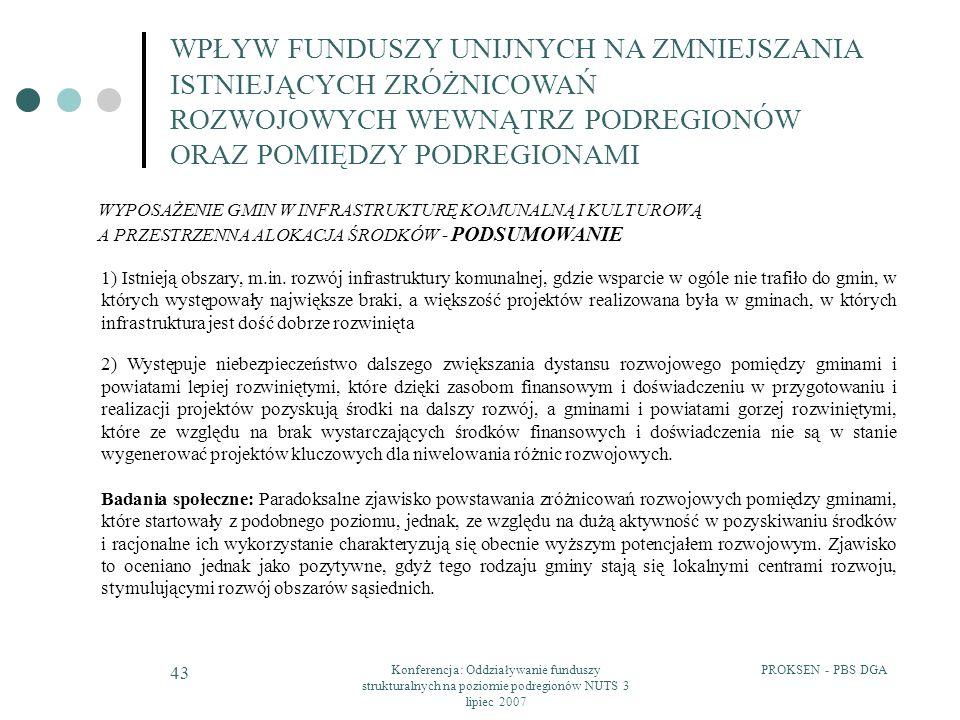 PROKSEN - PBS DGAKonferencja: Oddziaływanie funduszy strukturalnych na poziomie podregionów NUTS 3 lipiec 2007 43 WPŁYW FUNDUSZY UNIJNYCH NA ZMNIEJSZA