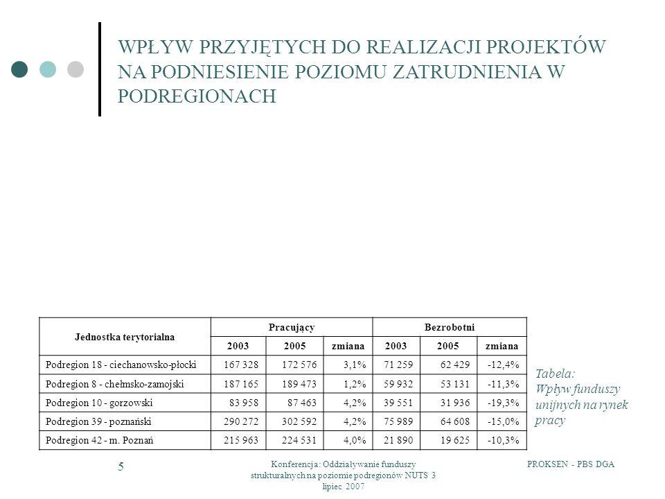 PROKSEN - PBS DGAKonferencja: Oddziaływanie funduszy strukturalnych na poziomie podregionów NUTS 3 lipiec 2007 26 WPŁYW PRZYJĘTYCH DO REALIZACJI PROJEKTÓW NA ROZWÓJ SFERY B+R Realizowane projekty Podregion poznański: 17 projektów Rozwój parków naukowo-technologicznych (80% środków); modernizacja, rozbudowa lub wyposażenie specjalistycznych laboratoriów (12,4%); wsparcie transferu technologii i innowacji (5,8%) oraz wsparcie rozwoju kadry naukowej (1,8%).