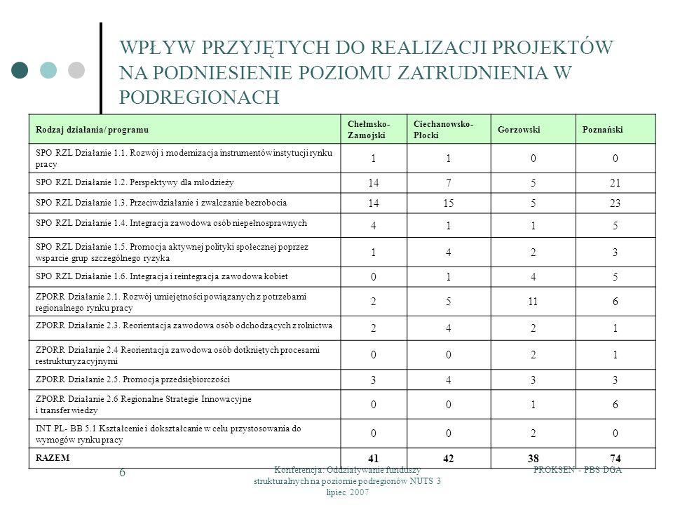 PROKSEN - PBS DGAKonferencja: Oddziaływanie funduszy strukturalnych na poziomie podregionów NUTS 3 lipiec 2007 7 WPŁYW PRZYJĘTYCH DO REALIZACJI PROJEKTÓW NA PODNIESIENIE POZIOMU ZATRUDNIENIA W PODREGIONACH PRZYKŁAD Przeciw wykluczeniu - Centrum Integracji Społecznej w Słupnie Cel projektu: ograniczenie zjawiska wykluczenia społecznego wśród 50 osób długotrwale bezrobotnych z trenu gminy Słupno Projekt skierowany był do osób zarejestrowanych jako bezrobotne powyżej 36 miesięcy lub bezdomnych, nie posiadających dochodów z tytułu świadczeń społecznych.