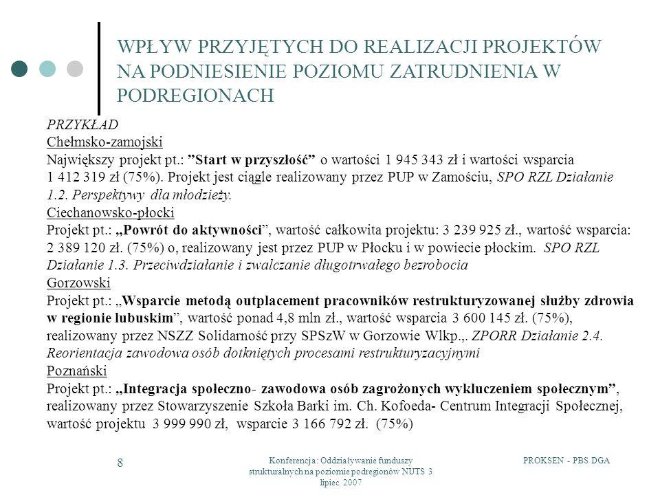 PROKSEN - PBS DGAKonferencja: Oddziaływanie funduszy strukturalnych na poziomie podregionów NUTS 3 lipiec 2007 9 WPŁYW PRZYJĘTYCH DO REALIZACJI PROJEKTÓW NA ZWIĘKSZENIE DOSTĘPU DO EDUKACJI ORAZ PODNIESIENIE POZIOMU EDUKACJI RODZAJ DZIAŁAŃ Liczba projektów Wartość projektów Wartość wsparciaWsparcie % Podregion chełmsko-zamojski2415 718 86710 982 847 Stypendia2111 601 4957 894 81772% Inne - kształcenie zawodowe2492 013369 0093% Infrastruktura oświatowa13 625 3592 719 02025% Podregion ciechanowsko-płocki4826 944 79618 984 316 Stypendia4011 399 9587 426 04139% Inne - kształcenie zawodowe51 535 6921 151 7696% Infrastruktura oświatowa314 009 14610 406 50655% Podregion gorzowski4629 058 56717 053 676 Stypendia305 537 5234 570 26026% Inne - kształcenie zawodowe127 379 5405 303 60128% Infrastruktura oświatowa416 141 5057 938 87146% Podregion poznański7462 774 56043 828 210 Stypendia6015 047 11012 210 62625% Inne – kształcenie zawodowe63 036 8952 277 6715% Infrastruktura oświatowa844 690 55531 163 37670%