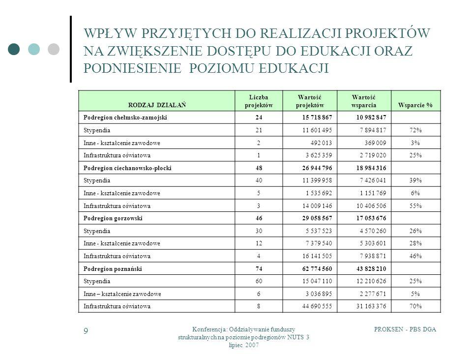 PROKSEN - PBS DGAKonferencja: Oddziaływanie funduszy strukturalnych na poziomie podregionów NUTS 3 lipiec 2007 10 WPŁYW PRZYJĘTYCH DO REALIZACJI PROJEKTÓW NA ZWIĘKSZENIE DOSTĘPU DO EDUKACJI ORAZ PODNIESIENIE POZIOMU EDUKACJI RODZAJ DZIAŁAŃWartość wsparciaWsparcie w % Podregion chełmsko-zamojski10 982 847 Obszar wiejski7 943 36072% Obszar miejski2 741 87325% Obszar wiejsko-miejski297 6143% Podregion ciechanowsko-płocki18 984 316 Obszar wiejski12 672 81867% Obszar miejski1 740 5999% Obszar wiejsko-miejski4 570 89924% Podregion gorzowski17 053 676 Obszar wiejski7 286 86343% Obszar miejski5 068 42430% Obszar wiejsko-miejski4 698 38928% Podregion poznański43 828 210 Obszar wiejski8 751 76020% Obszar miejski22 720 93152% Obszar wiejsko-miejski12 355 51828%