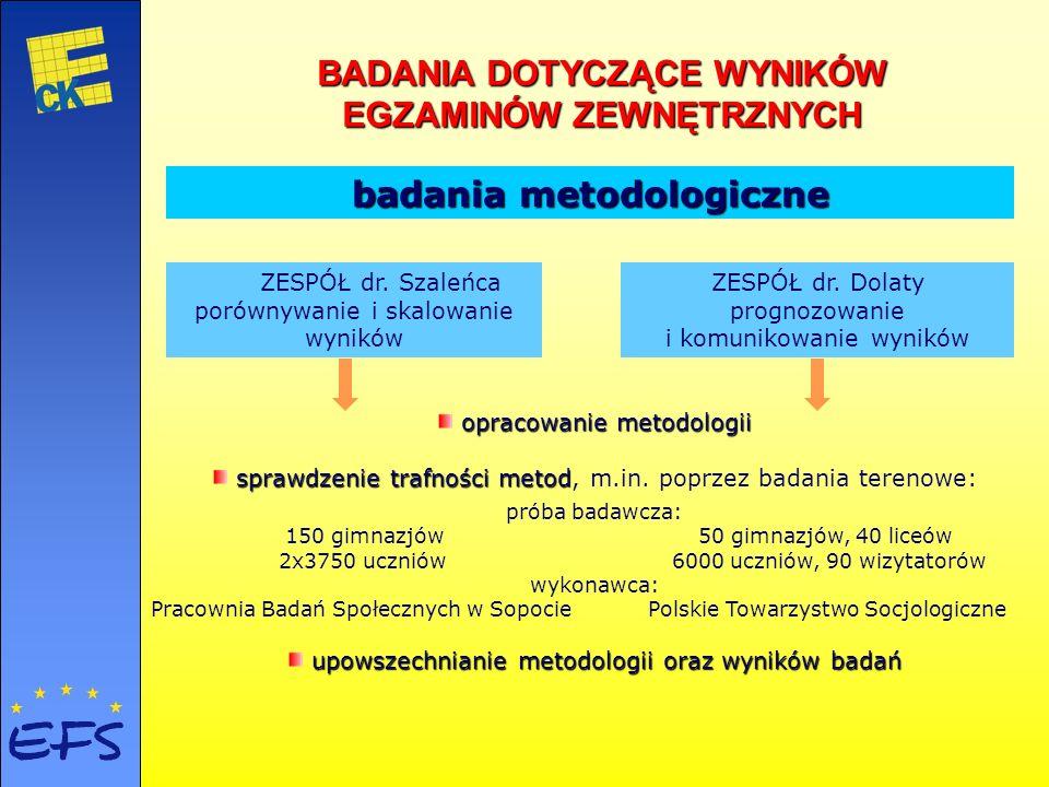 badaniametodologiczne ZESPÓŁ dr. Szaleńca porównywanie i skalowanie wyników ZESPÓŁ dr. Dolaty prognozowanie i komunikowanie wyników badaniapraktyczne