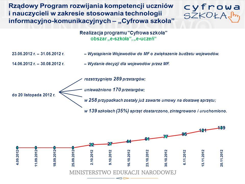 Realizacja programu Cyfrowa szkoła obszar e-nauczyciel listopad 2012 r.- początek kursu e-learningowego dla Dyrektorów (4 modułowy kurs); listopad – grudzień 2012r.