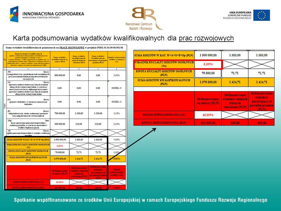 21 Karta podsumowania wydatków kwalifikowalnych dla prac rozwojowych