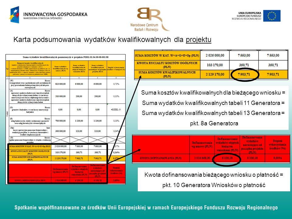 22 Karta podsumowania wydatków kwalifikowalnych dla projektu Suma kosztów kwalifikowalnych dla bieżącego wniosku = Suma wydatków kwalifikowalnych tabe