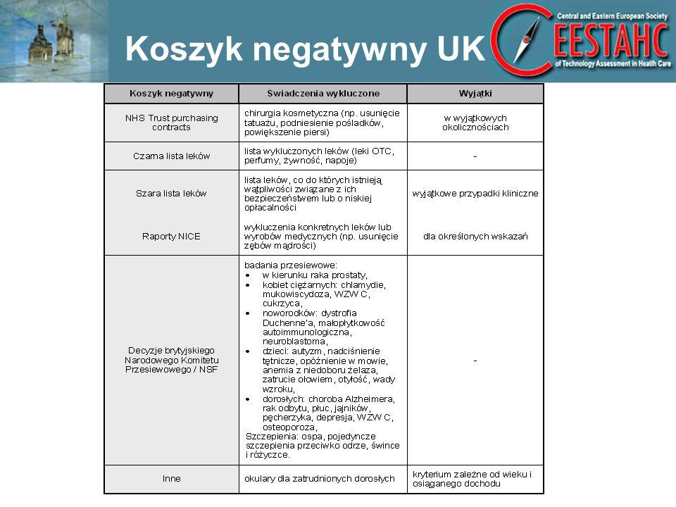 Koszyk negatywny UK