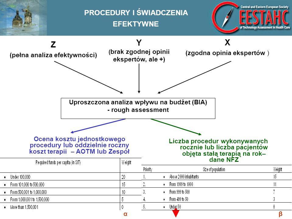 Z (pełna analiza efektywności) Liczba procedur wykonywanych rocznie lub liczba pacjentów objęta stałą terapią na rok– dane NFZ Y ( brak zgodnej opinii ekspertów, ale +) X (zgodna opinia ekspertów ) Uproszczona analiza wpływu na budżet (BIA) - rough assessment Ocena kosztu jednostkowego procedury lub oddzielnie roczny koszt terapii – AOTM lub Zespół PROCEDURY I ŚWIADCZENIA EFEKTYWNE αβ