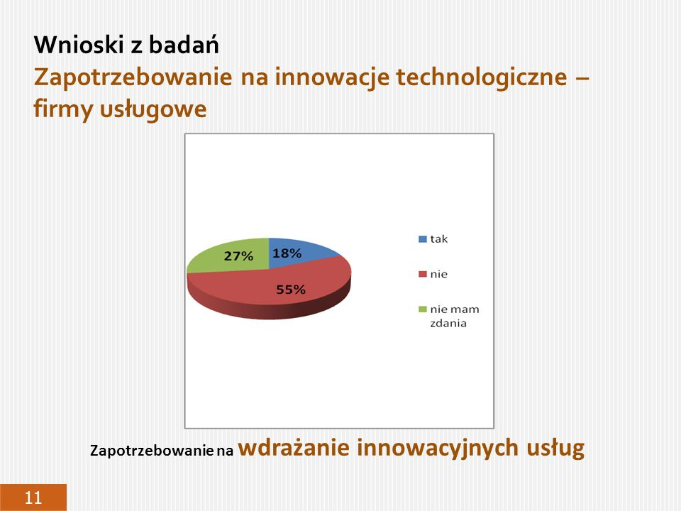 Wnioski z badań Zapotrzebowanie na innowacje technologiczne – firmy usługowe 11 Zapotrzebowanie na wdrażanie innowacyjnych usług
