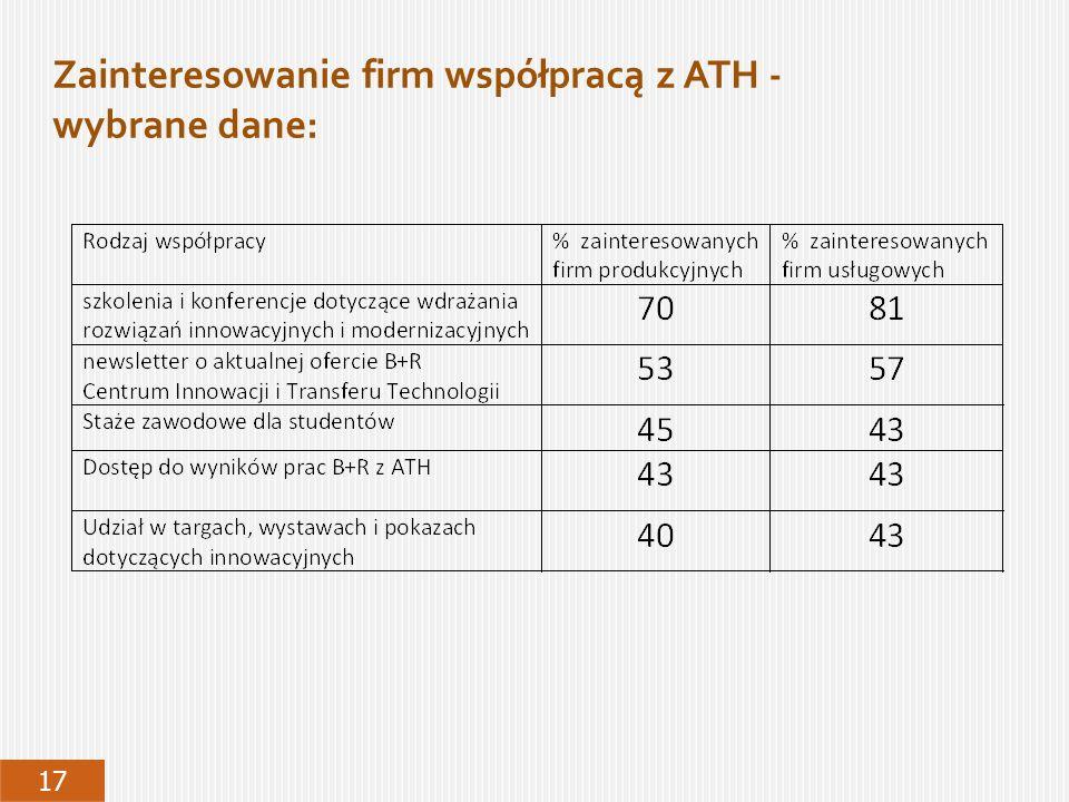 Zainteresowanie firm współpracą z ATH - wybrane dane: 17