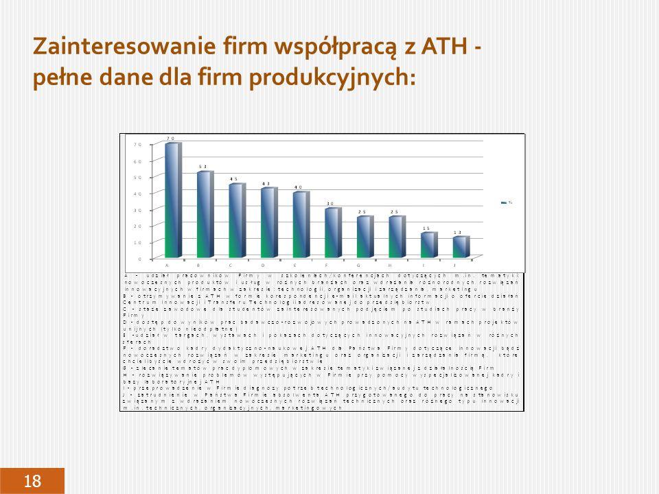 Zainteresowanie firm współpracą z ATH - pełne dane dla firm produkcyjnych: 18