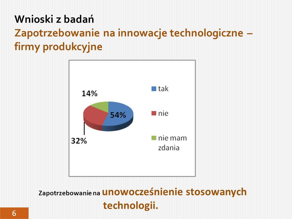 Wnioski z badań Zapotrzebowanie na innowacje technologiczne – firmy produkcyjne 6 Zapotrzebowanie na unowocześnienie stosowanych technologii.