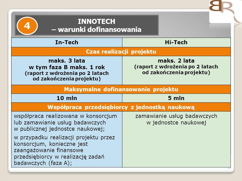 12 INNOTECH – warunki dofinansowania 4 In-TechHi-Tech Czas realizacji projektu maks. 3 lata w tym faza B maks. 1 rok (raport z wdrożenia po 2 latach o
