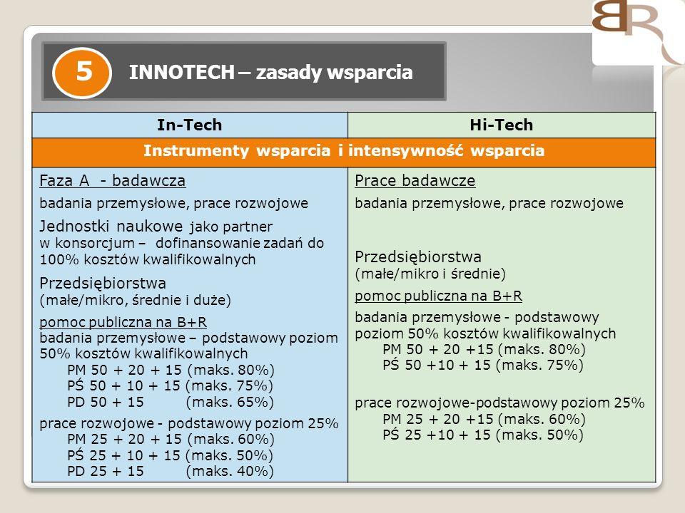 13 INNOTECH – zasady wsparcia 5 In-TechHi-Tech Instrumenty wsparcia i intensywność wsparcia Faza A - badawcza badania przemysłowe, prace rozwojowe Jed