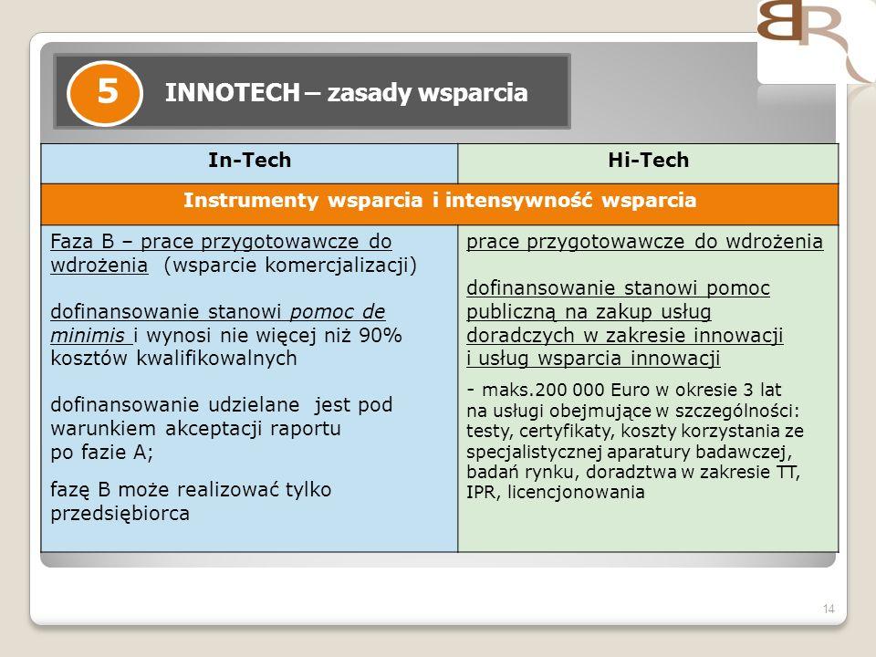 14 INNOTECH – zasady wsparcia 5 In-TechHi-Tech Instrumenty wsparcia i intensywność wsparcia Faza B – prace przygotowawcze do wdrożenia (wsparcie komer