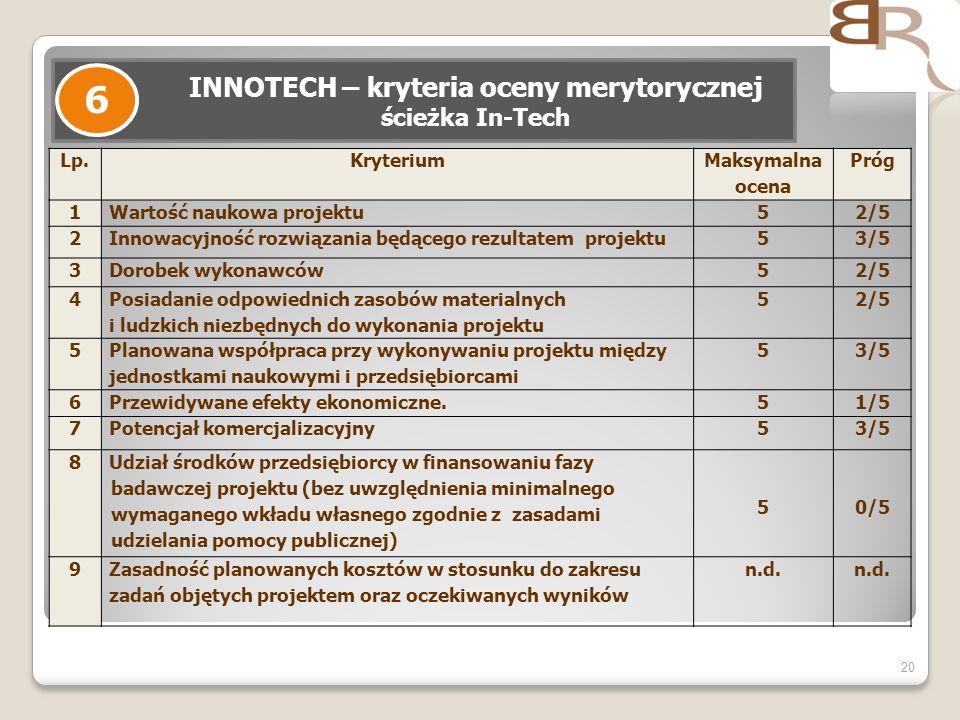 20 INNOTECH – kryteria oceny merytorycznej ścieżka In-Tech 6 Lp.Kryterium Maksymalna ocena Próg 1Wartość naukowa projektu52/5 2Innowacyjność rozwiązania będącego rezultatem projektu53/5 3Dorobek wykonawców52/5 4 Posiadanie odpowiednich zasobów materialnych i ludzkich niezbędnych do wykonania projektu 52/5 5 Planowana współpraca przy wykonywaniu projektu między jednostkami naukowymi i przedsiębiorcami 53/5 6Przewidywane efekty ekonomiczne.51/5 7Potencjał komercjalizacyjny53/5 8 Udział środków przedsiębiorcy w finansowaniu fazy badawczej projektu (bez uwzględnienia minimalnego wymaganego wkładu własnego zgodnie z zasadami udzielania pomocy publicznej) 50/5 9Zasadność planowanych kosztów w stosunku do zakresu zadań objętych projektem oraz oczekiwanych wyników n.d.