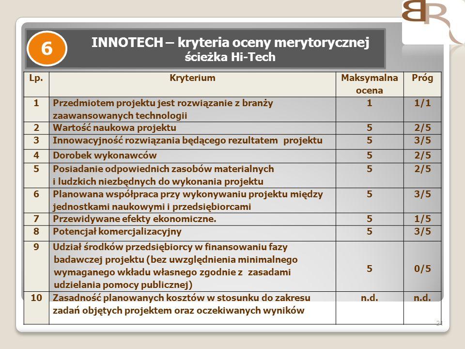 21 INNOTECH – kryteria oceny merytorycznej ścieżka Hi-Tech 6 Lp.Kryterium Maksymalna ocena Próg 1 Przedmiotem projektu jest rozwiązanie z branży zaawansowanych technologii 11/1 2Wartość naukowa projektu52/5 3Innowacyjność rozwiązania będącego rezultatem projektu53/5 4Dorobek wykonawców52/5 5 Posiadanie odpowiednich zasobów materialnych i ludzkich niezbędnych do wykonania projektu 52/5 6 Planowana współpraca przy wykonywaniu projektu między jednostkami naukowymi i przedsiębiorcami 53/5 7Przewidywane efekty ekonomiczne.51/5 8Potencjał komercjalizacyjny53/5 9 Udział środków przedsiębiorcy w finansowaniu fazy badawczej projektu (bez uwzględnienia minimalnego wymaganego wkładu własnego zgodnie z zasadami udzielania pomocy publicznej) 50/5 10Zasadność planowanych kosztów w stosunku do zakresu zadań objętych projektem oraz oczekiwanych wyników n.d.