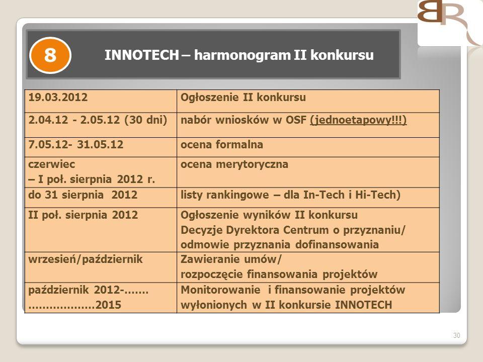 30 INNOTECH – harmonogram II konkursu 8 19.03.2012Ogłoszenie II konkursu 2.04.12 - 2.05.12 (30 dni)nabór wniosków w OSF (jednoetapowy!!!) 7.05.12- 31.