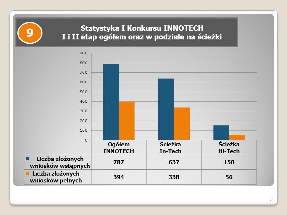 31 Statystyka I Konkursu INNOTECH I i II etap ogółem oraz w podziale na ścieżki 9