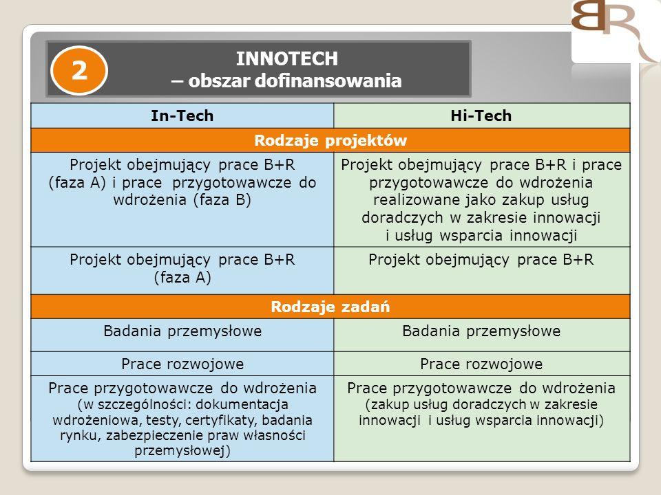7 INNOTECH – obszar dofinansowania 2 In-TechHi-Tech Rodzaje projektów Projekt obejmujący prace B+R (faza A) i prace przygotowawcze do wdrożenia (faza B) Projekt obejmujący prace B+R i prace przygotowawcze do wdrożenia realizowane jako zakup usług doradczych w zakresie innowacji i usług wsparcia innowacji Projekt obejmujący prace B+R (faza A) Projekt obejmujący prace B+R Rodzaje zadań Badania przemysłowe Prace rozwojowe Prace przygotowawcze do wdrożenia (w szczególności: dokumentacja wdrożeniowa, testy, certyfikaty, badania rynku, zabezpieczenie praw własności przemysłowej) Prace przygotowawcze do wdrożenia (zakup usług doradczych w zakresie innowacji i usług wsparcia innowacji)
