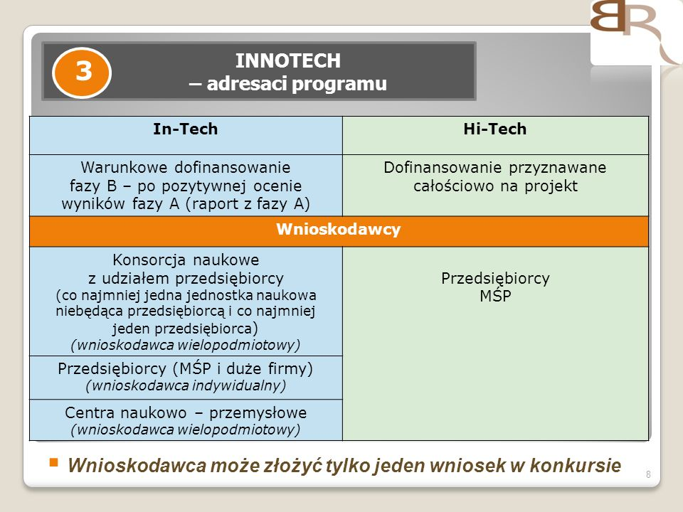 8 INNOTECH – adresaci programu 3 In-TechHi-Tech Warunkowe dofinansowanie fazy B – po pozytywnej ocenie wyników fazy A (raport z fazy A) Dofinansowanie przyznawane całościowo na projekt Wnioskodawcy Konsorcja naukowe z udziałem przedsiębiorcy (co najmniej jedna jednostka naukowa niebędąca przedsiębiorcą i co najmniej jeden przedsiębiorca ) (wnioskodawca wielopodmiotowy) Przedsiębiorcy MŚP Przedsiębiorcy (MŚP i duże firmy) (wnioskodawca indywidualny) Centra naukowo – przemysłowe (wnioskodawca wielopodmiotowy) Wnioskodawca może złożyć tylko jeden wniosek w konkursie