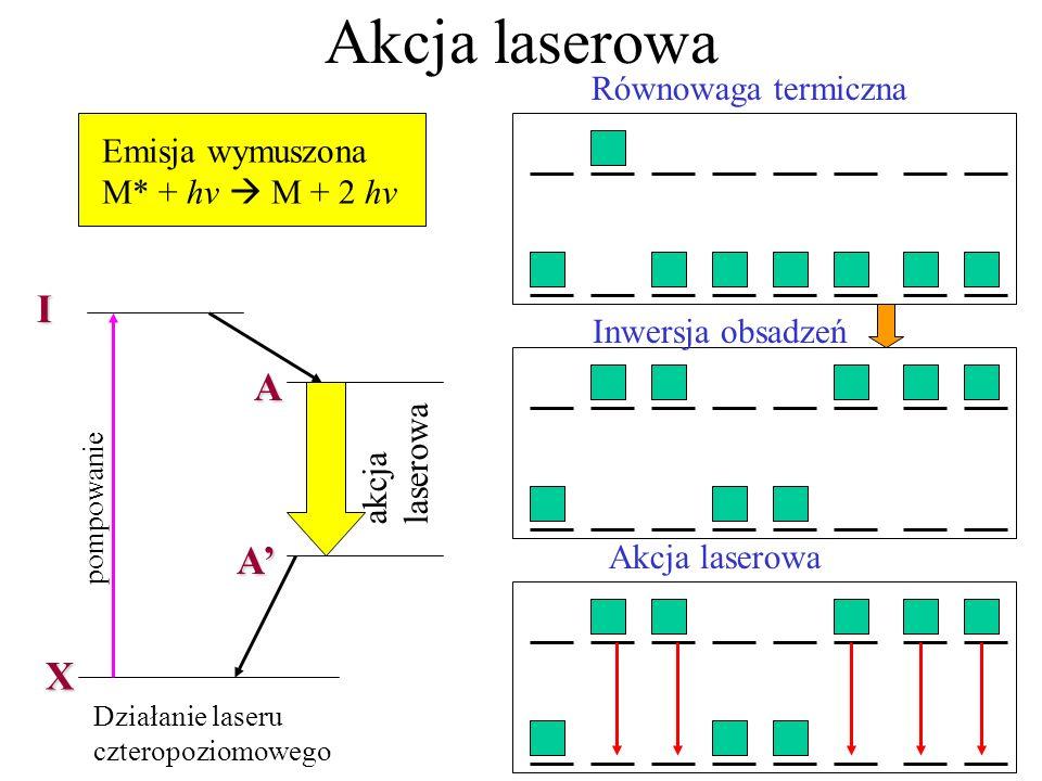 Akcja laserowa pompowanie Działanie laseru czteropoziomowego akcja laserowa X I A A Równowaga termiczna Inwersja obsadzeń Akcja laserowa Emisja wymuszona M* + hv M + 2 hv