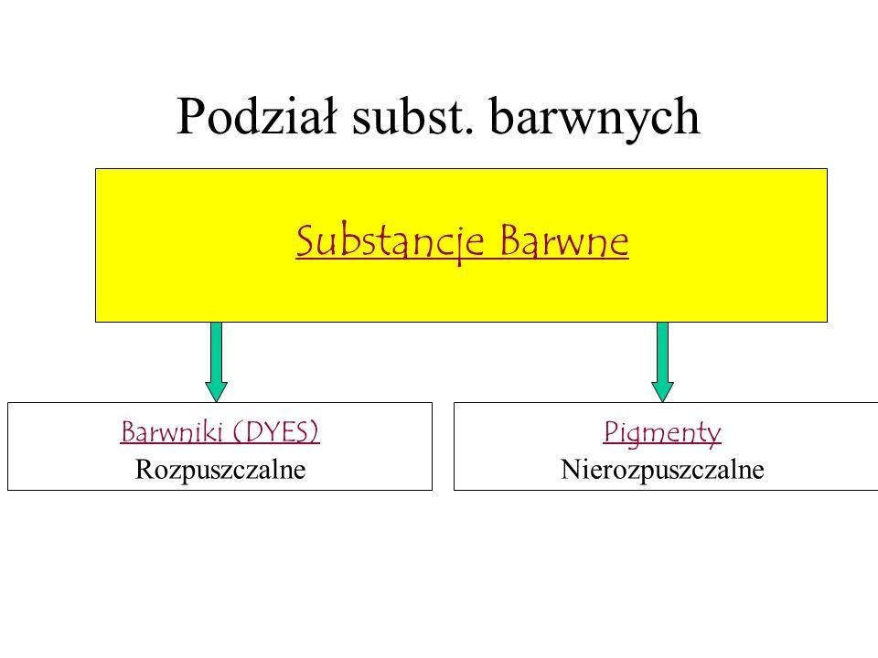 Podział barwników Barwniki Dyspersyjne Poliamidy, poliestry, octany Anionowe białka Bezpośrednie Bawełna, wiskoza Reaktywne Tworzą wiązania z tworzywem Kationowe Nylon, wełna, bawełna