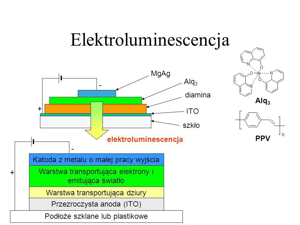 Elektroluminescencja Alq 3 PPV - + MgAg Alq 3 diamina ITO szkło elektroluminescencja - + Katoda z metalu o małej pracy wyjścia Warstwa transportująca elektrony i emitująca światło Warstwa transportująca dziury Przezroczysta anoda (ITO) Podłoże szklane lub plastikowe