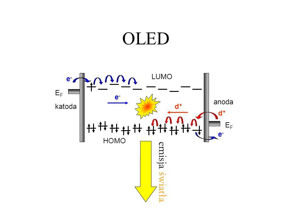 OLED emisja światła EFEF katoda EFEF anoda e-e- HOMO LUMO d+d+ e-e- d+d+ e-e-