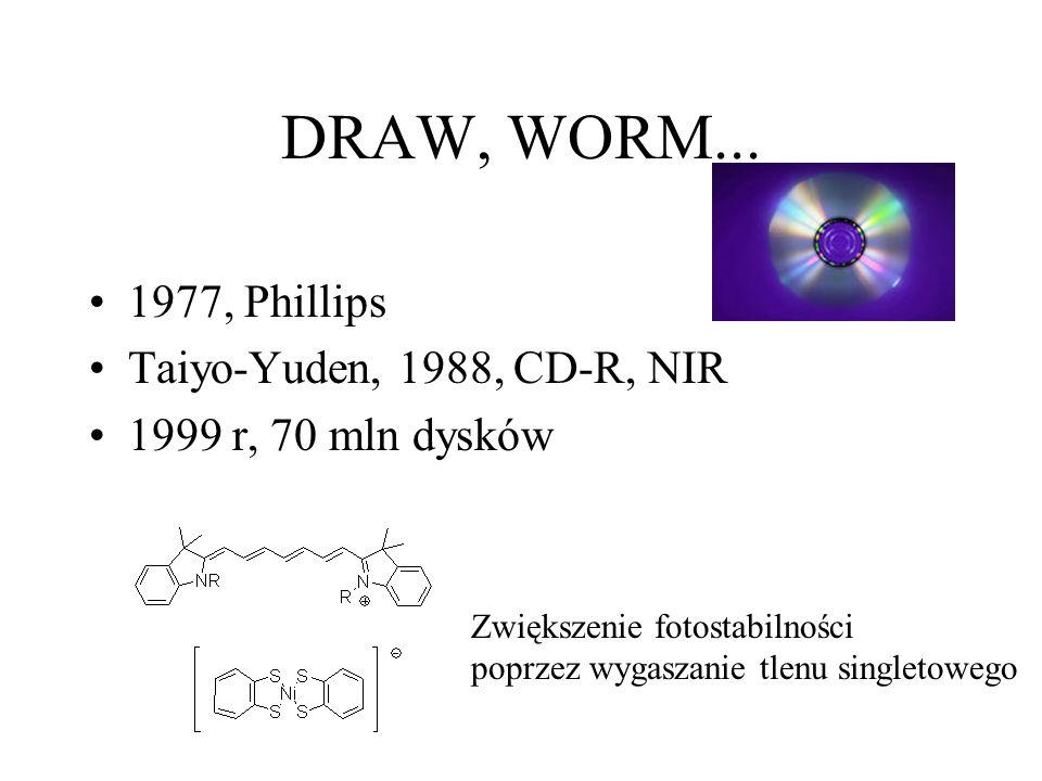 DRAW, WORM... 1977, Phillips Taiyo-Yuden, 1988, CD-R, NIR 1999 r, 70 mln dysków Zwiększenie fotostabilności poprzez wygaszanie tlenu singletowego