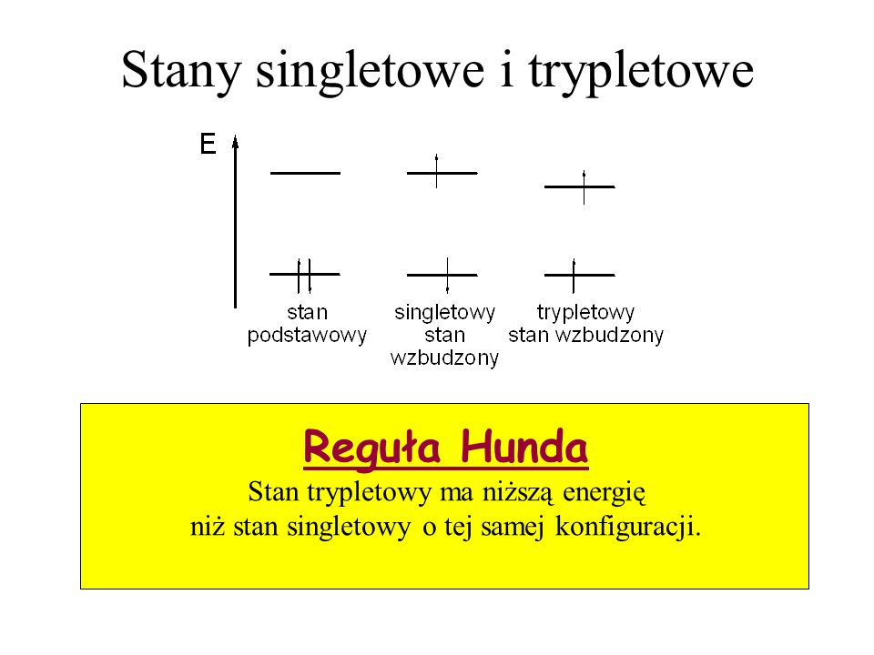 Stany singletowe i trypletowe Reguła Hunda Stan trypletowy ma niższą energię niż stan singletowy o tej samej konfiguracji.
