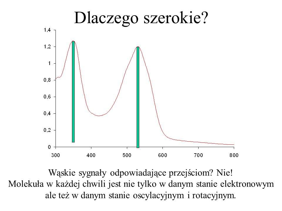 Dlaczego szerokie? Wąskie sygnały odpowiadające przejściom? Nie! Molekuła w każdej chwili jest nie tylko w danym stanie elektronowym ale też w danym s