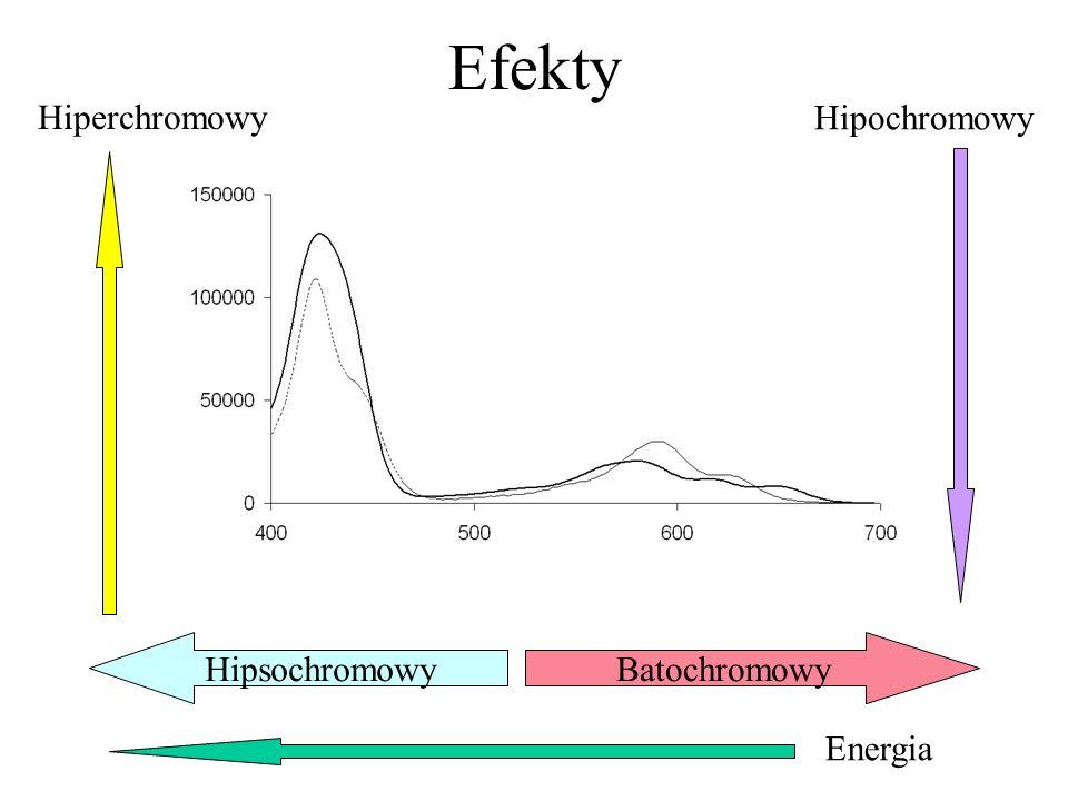 Efekty Batochromowy Hipsochromowy Energia Hiperchromowy Hipochromowy