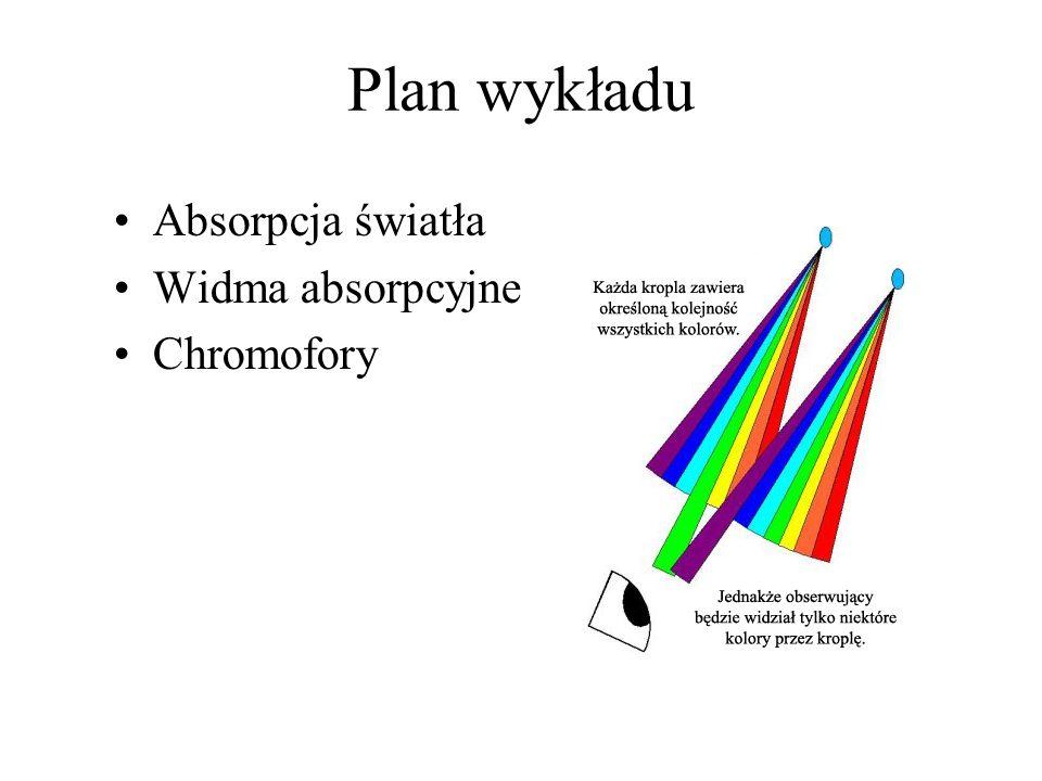 Absorpcja światła Częstość: 4 - 7.5 x 10 14 Hz Długość fali: 750 - 400 nm Energia: 1.65 - 3.1 eV