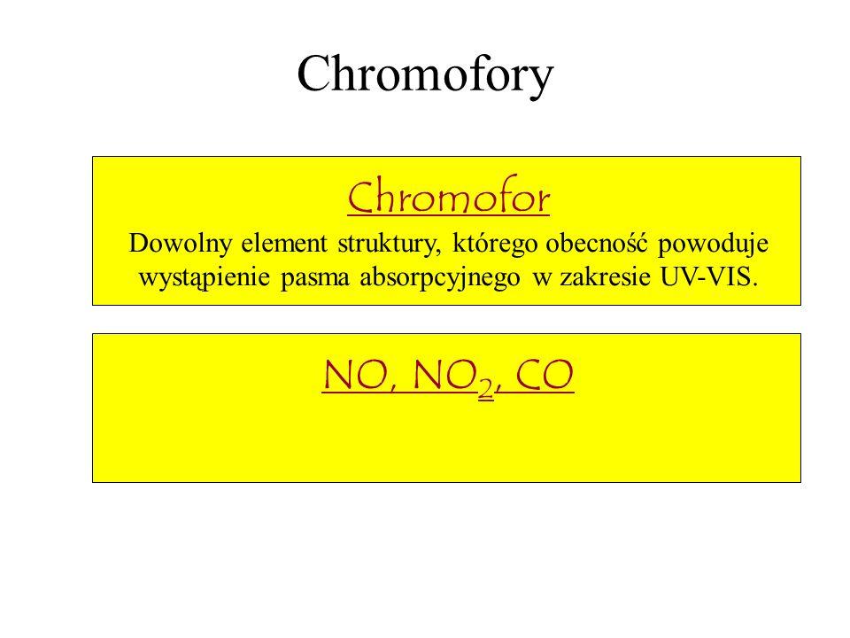 Chromofory Chromofor Dowolny element struktury, którego obecność powoduje wystąpienie pasma absorpcyjnego w zakresie UV-VIS. NO, NO 2, CO