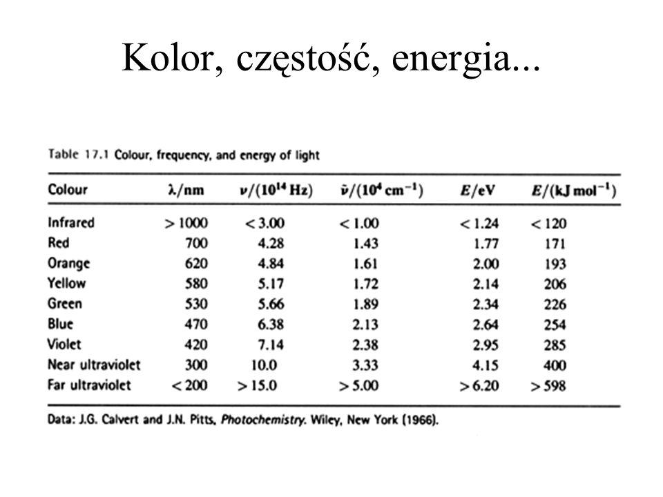 Molowy współczynnik absoprcji niektórych zwiazków aromatycznych