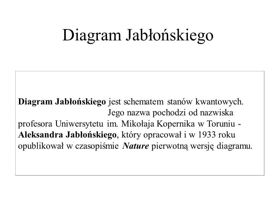 Diagram Jabłońskiego Diagram Jabłońskiego jest schematem stanów kwantowych. Jego nazwa pochodzi od nazwiska profesora Uniwersytetu im. Mikołaja Kopern