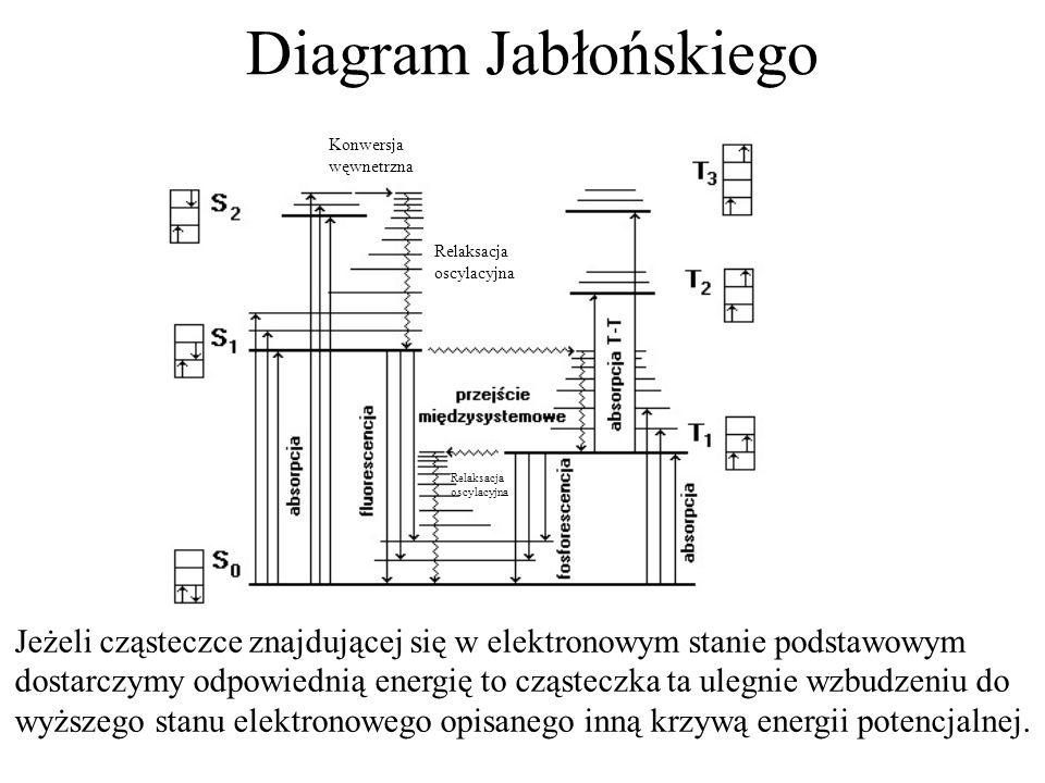 Diagram Jabłońskiego Jeżeli cząsteczce znajdującej się w elektronowym stanie podstawowym dostarczymy odpowiednią energię to cząsteczka ta ulegnie wzbu