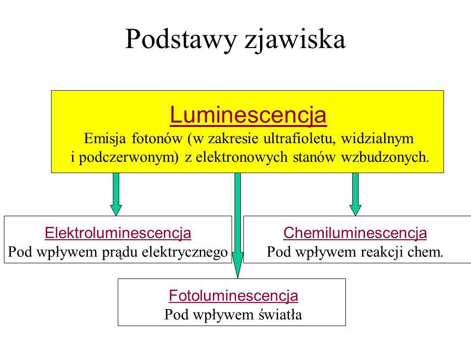 Podstawy zjawiska Luminescencja Emisja fotonów (w zakresie ultrafioletu, widzialnym i podczerwonym) z elektronowych stanów wzbudzonych. Fotoluminescen