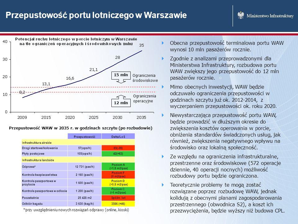 Przepustowość portu lotniczego w Warszawie Ograniczenia operacyjne Ograniczenia środowiskowe 12 mln 15 mln Obecna przepustowość terminalowa portu WAW
