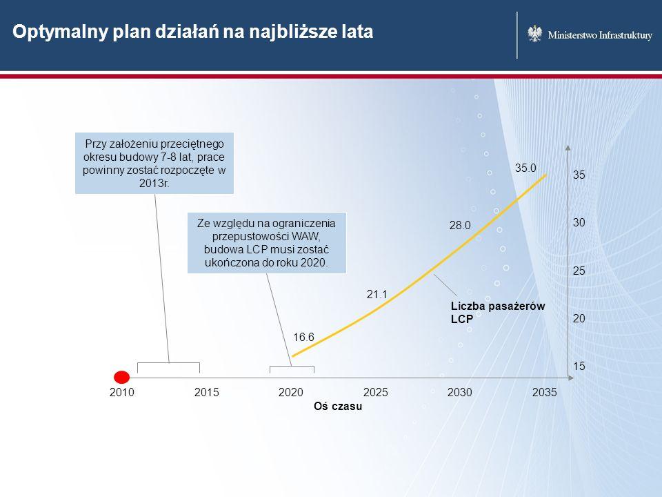 Optymalny plan działań na najbliższe lata 203520202010202520152030 15 20 25 30 35 Oś czasu 16.6 21.1 28.0 35.0 Liczba pasażerów LCP Przy założeniu prz
