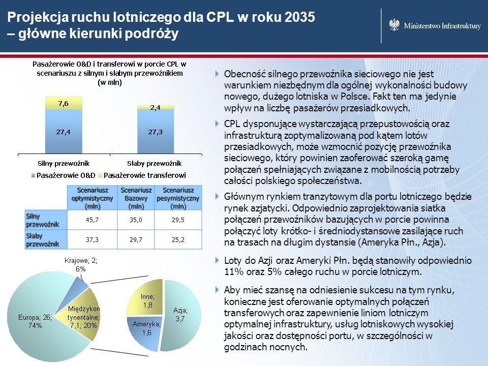 Projekcja ruchu lotniczego dla CPL w roku 2035 – główne kierunki podróży Obecność silnego przewoźnika sieciowego nie jest warunkiem niezbędnym dla ogó