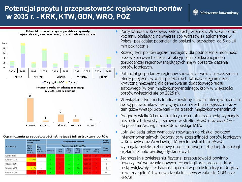 Potencjał popytu i przepustowość regionalnych portów w 2035 r. - KRK, KTW, GDN, WRO, POZ Porty lotnicze w Krakowie, Katowicach, Gdańsku, Wrocławiu ora