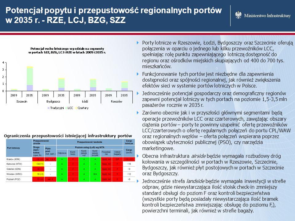 Porty lotnicze w Rzeszowie, Łodzi, Bydgoszczy oraz Szczecinie oferują połączenia w oparciu o jednego lub kilku przewoźników LCC, spełniając rolę punkt