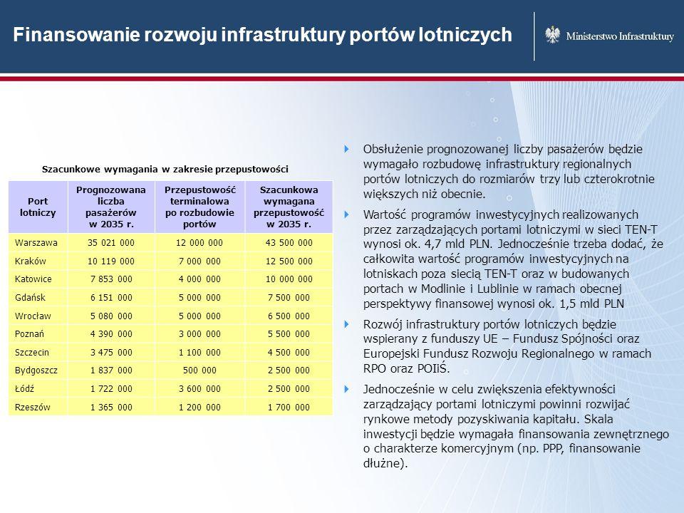 Finansowanie rozwoju infrastruktury portów lotniczych Port lotniczy Prognozowana liczba pasażerów w 2035 r. Przepustowość terminalowa po rozbudowie po