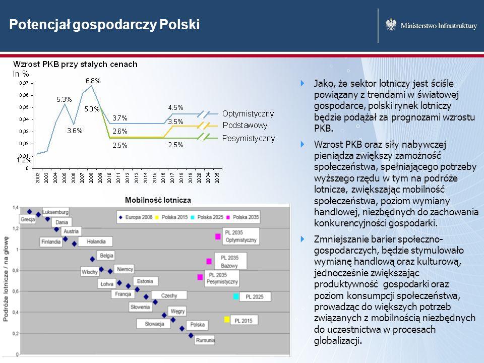 Potencjał gospodarczy Polski Jako, że sektor lotniczy jest ściśle powiązany z trendami w światowej gospodarce, polski rynek lotniczy będzie podążał za