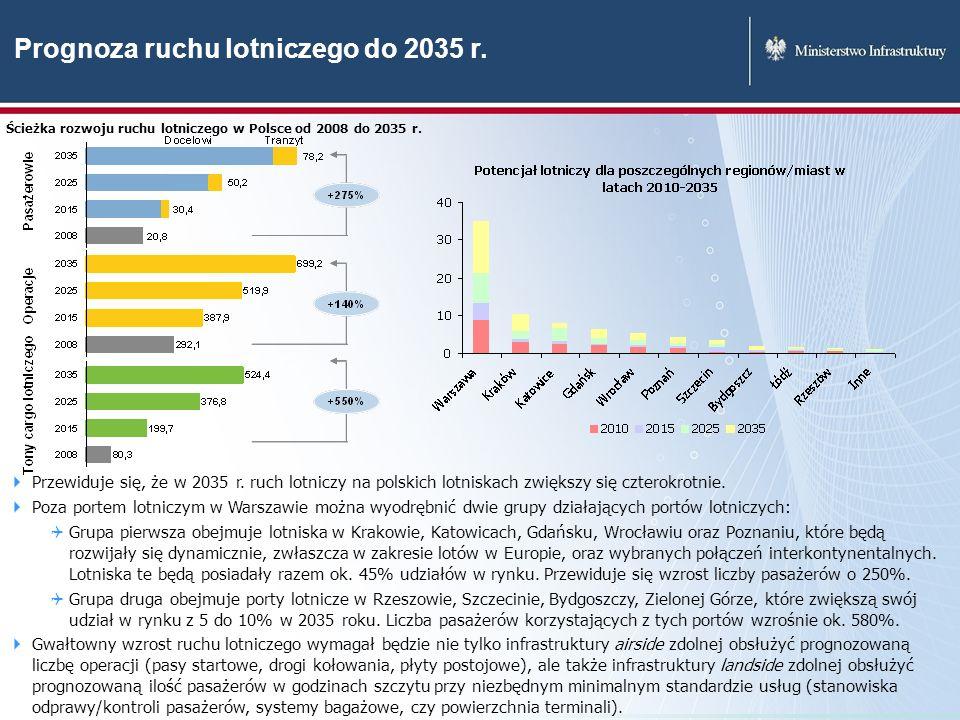 Prognoza ruchu lotniczego do 2035 r. Ścieżka rozwoju ruchu lotniczego w Polsce od 2008 do 2035 r. Przewiduje się, że w 2035 r. ruch lotniczy na polski