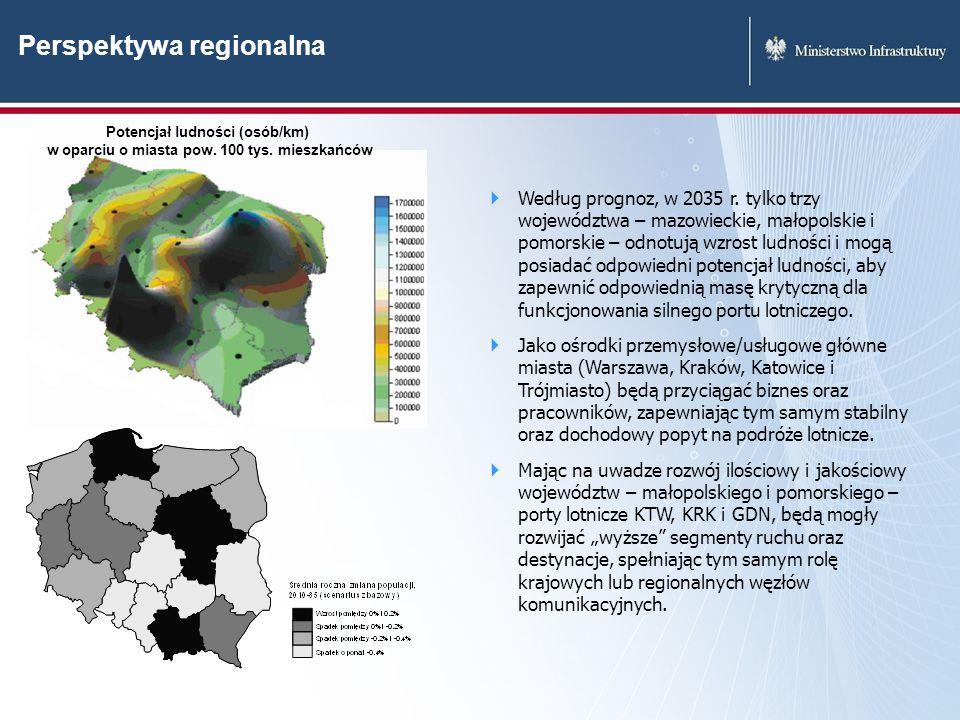 Perspektywa regionalna Potencjał ludności (osób/km) w oparciu o miasta pow. 100 tys. mieszkańców Według prognoz, w 2035 r. tylko trzy województwa – ma