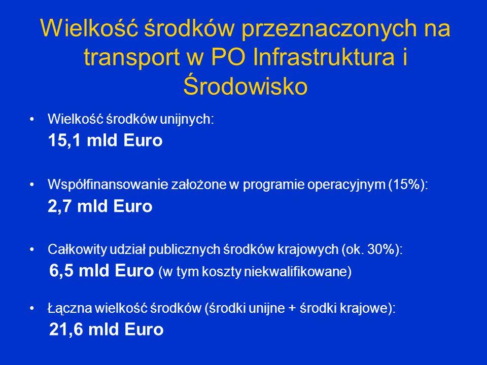 Wielkość środków przeznaczonych na transport w PO Infrastruktura i Środowisko Wielkość środków unijnych: 15,1 mld Euro Współfinanso wanie założone w p